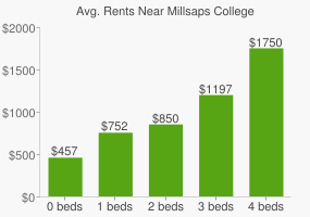 Graph of average rent prices for Millsaps College