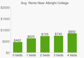 Graph of average rent prices for Albright College