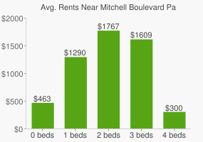 Graph of average rent prices for Mitchell Boulevard Park