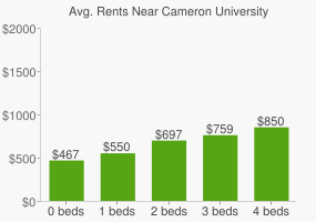 Graph of average rent prices for Cameron University