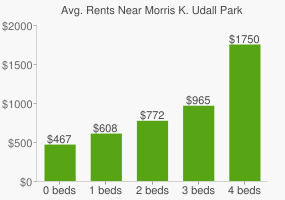 Graph of average rent prices for Morris K. Udall Park