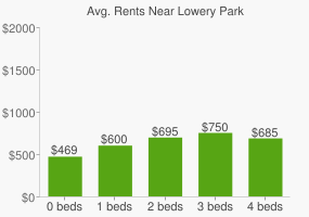 Graph of average rent prices for Lowery Park