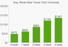 Graph of average rent prices for Texas Tech University