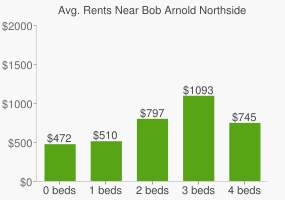 Graph of average rent prices for Bob Arnold Northside Park