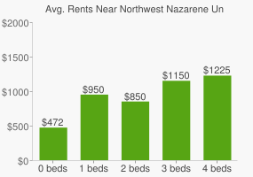 Graph of average rent prices for Northwest Nazarene University