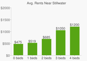 Graph of average rent prices for Stillwater