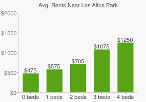 Graph of average rent prices for Los Altos Park