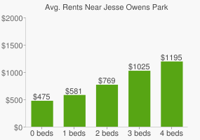 Graph of average rent prices for Jesse Owens Park