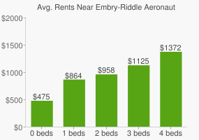 Graph of average rent prices for Embry-Riddle Aeronautical University