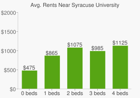 Graph of average rent prices for Syracuse University