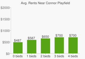 Graph of average rent prices for Connor Playfield