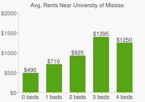Graph of average rent prices for University of Mississippi Medical Center