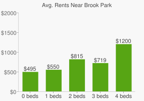 Graph of average rent prices for Brook Park