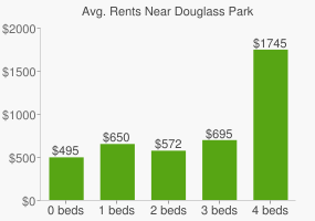 Graph of average rent prices for Douglass Park