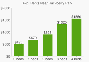 Graph of average rent prices for Hackberry Park