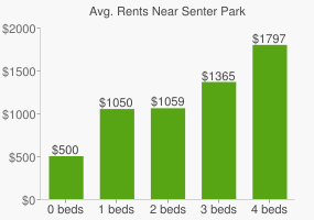 Graph of average rent prices for Senter Park