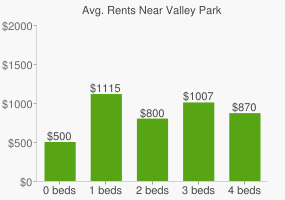 Graph of average rent prices for Valley Park