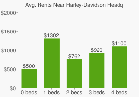 Graph of average rent prices for Harley-Davidson Headquarters