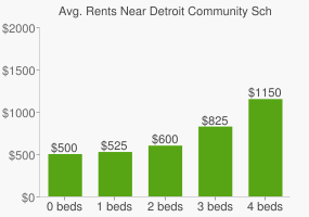 Graph of average rent prices for Detroit Community Schools-High School
