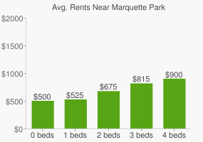 Graph of average rent prices for Marquette Park