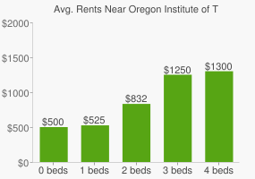 Graph of average rent prices for Oregon Institute of Technology