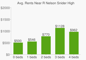 Graph of average rent prices for R Nelson Snider High School