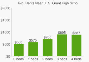 Graph of average rent prices for U. S. Grant High School