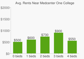 Graph of average rent prices for Medcenter One College of Nursing