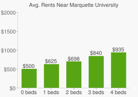 Graph of average rent prices for Marquette University High School