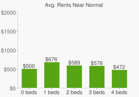 Graph of average rent prices for Normal