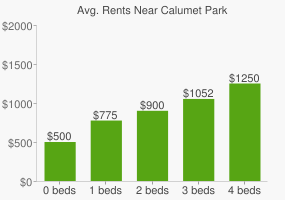 Graph of average rent prices for Calumet Park
