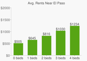 Graph of average rent prices for El Paso
