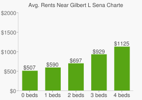 Graph of average rent prices for Gilbert L Sena Charter High School
