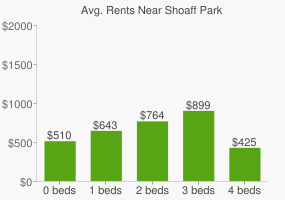 Graph of average rent prices for Shoaff Park