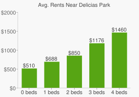 Graph of average rent prices for Delicias Park