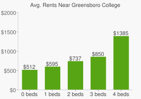 Graph of average rent prices for Greensboro College