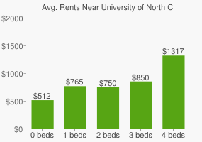 Graph of average rent prices for University of North Carolina - Greensboro