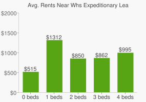 Graph of average rent prices for Whs Expeditionary Learning High School