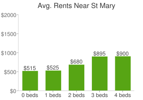 Graph of average rent prices for St Mary
