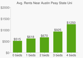 Graph of average rent prices for Austin Peay State University