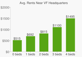 Graph of average rent prices for VF Headquarters