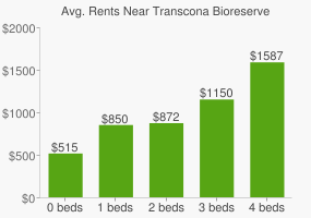Graph of average rent prices for Transcona Bioreserve