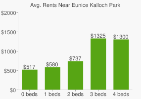 Graph of average rent prices for Eunice Kalloch Park