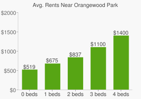 Graph of average rent prices for Orangewood Park