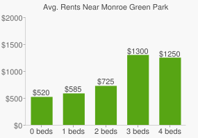 Graph of average rent prices for Monroe Green Park