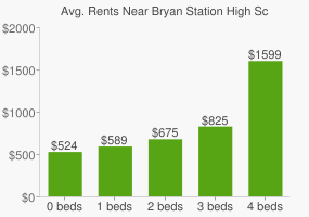 Graph of average rent prices for Bryan Station High School