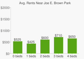Graph of average rent prices for Joe E. Brown Park