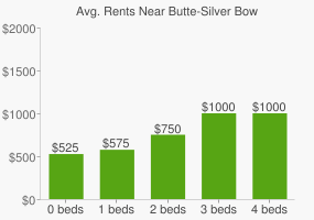 Graph of average rent prices for Butte-Silver Bow