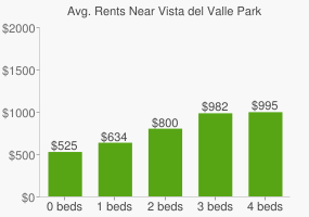 Graph of average rent prices for Vista del Valle Park