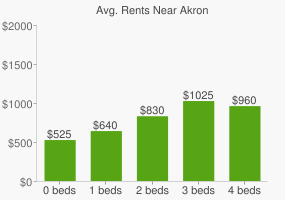 Graph of average rent prices for Akron